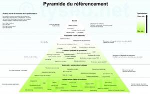 pyramide du référencement