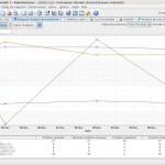 Advanced Web Ranking : graphique d'évolution des SERPs