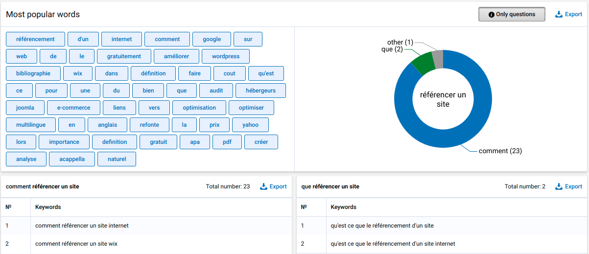 Serpstat - suggestion de contenus en rapport avec une requête